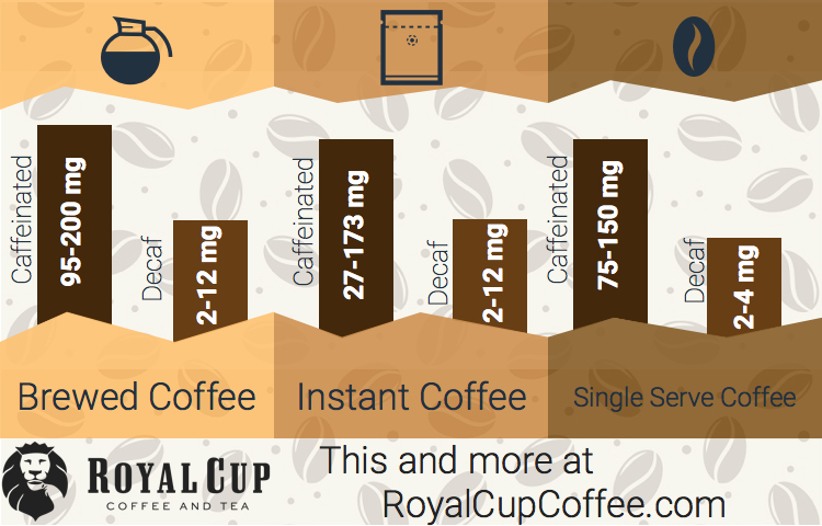 Infographic How Much Caffeine Is In Decaffeinated Coffee